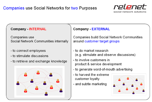 Companies use social software