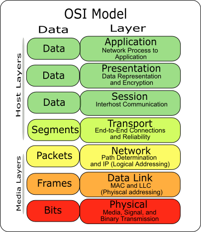 ARP belongs to OSI Layer 2 - Data Link